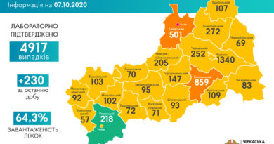 Covid_19 7 жовтня 2020 Катеринопіль 11 нових хворих